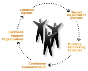 CollectiveImpactFramework